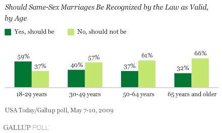 Gay marriage argumentative essays